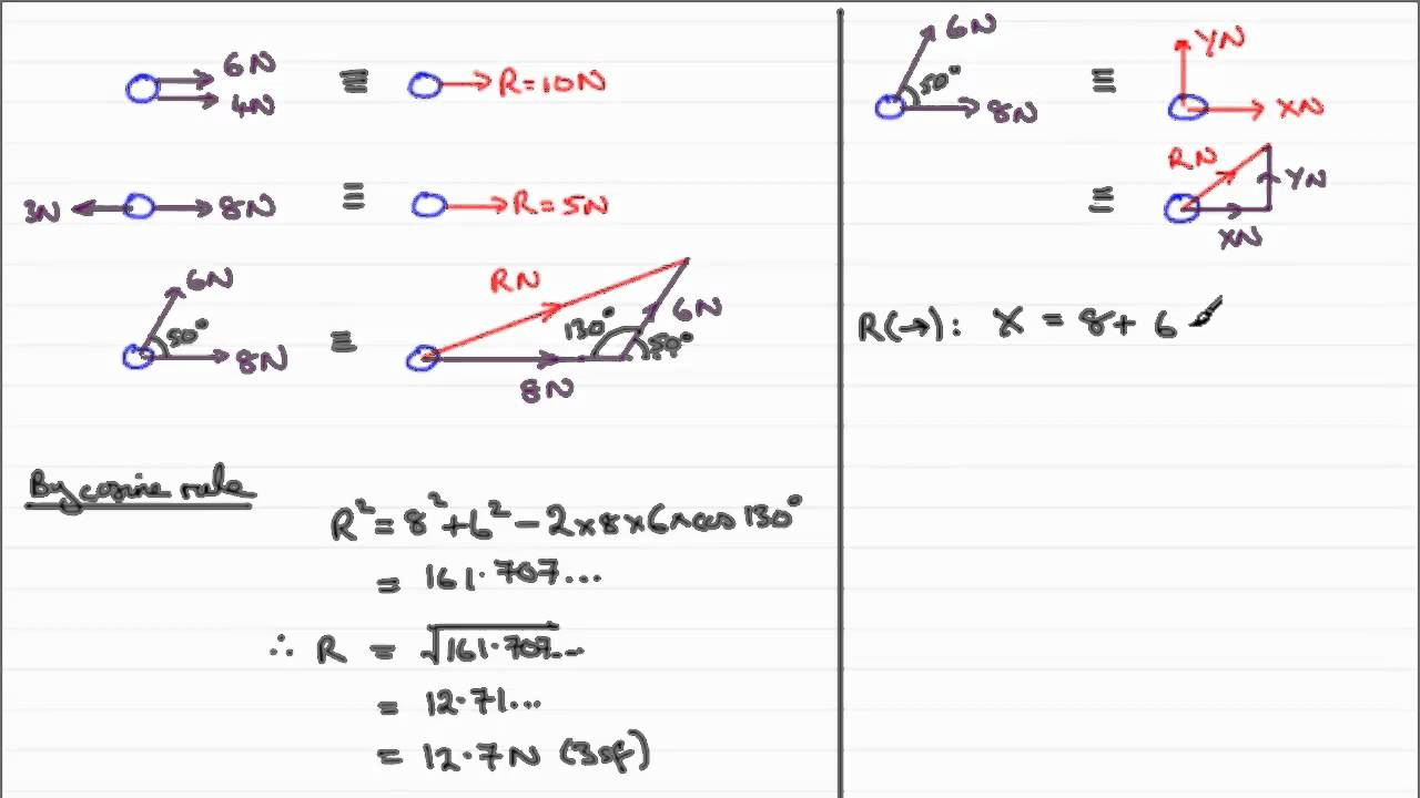 clip download Force forces examsolutions . Vector calculation resultant two