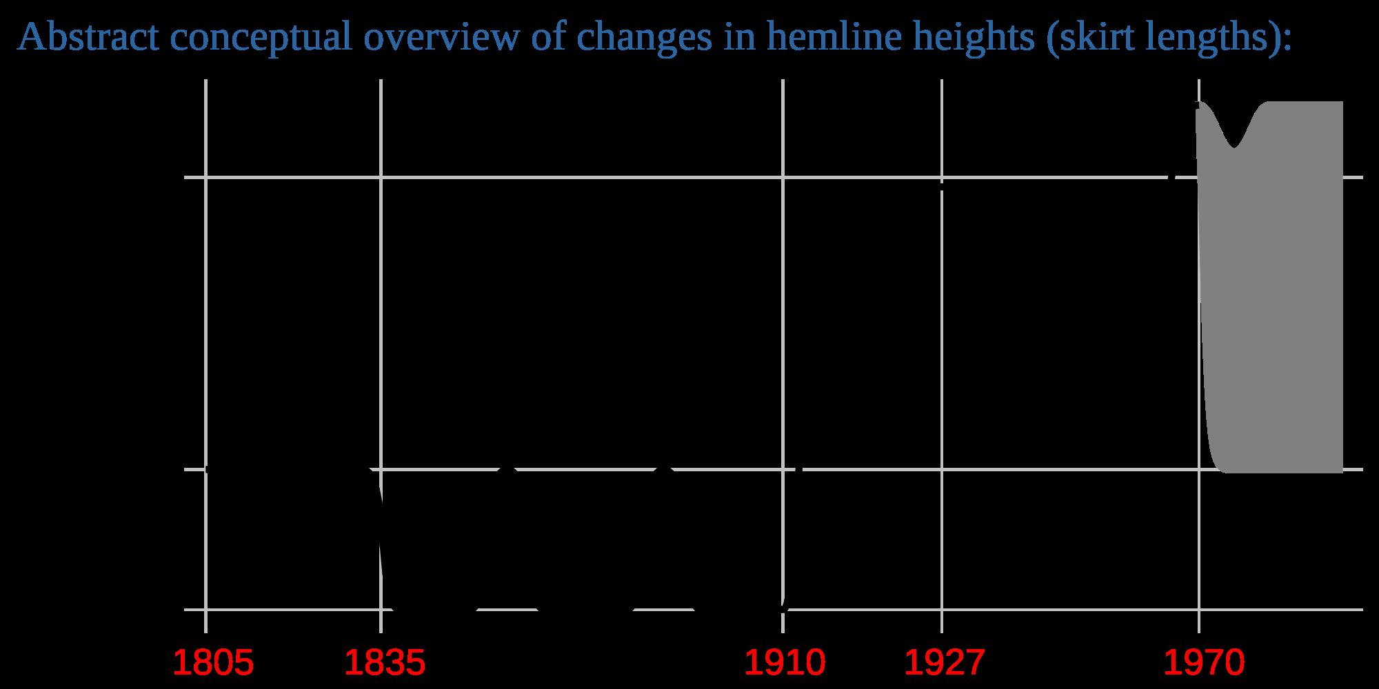 image download File hemline skirt overview. Vector chart height