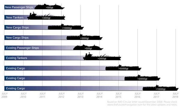 png transparent Ecdis raster nautical . Vector charts data