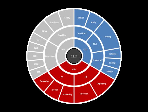 banner free Multilevel pie chart in. Vector charts minimalist