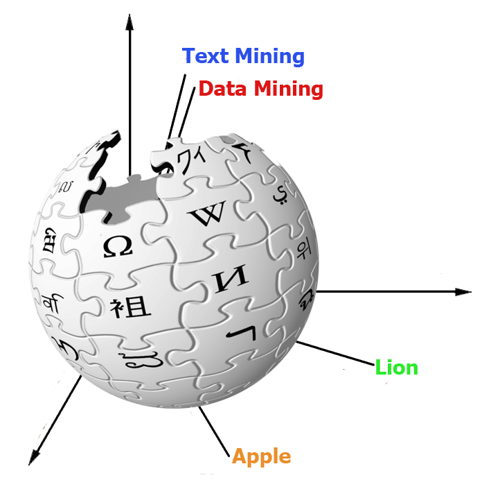 jpg library Convec embedding of wikipedia. Vector concepts