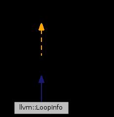 picture free stock Vector cplusplus loop. Llvm loopinfo class reference