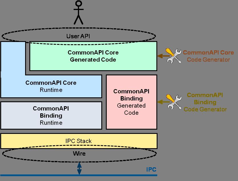 image download Commonapi c user guide. Vector cplusplus multidimensional