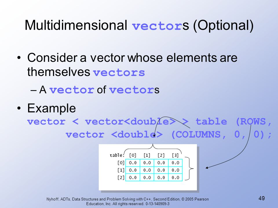 jpg free library Vector cplusplus multidimensional. Nyhoff adts data structures