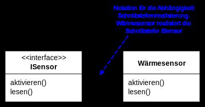 jpg freeuse download Klassendiagramm wikipedia angebotene schnittstelle. Vector cplusplus uml