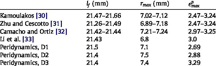 jpg royalty free Comparison of taylor test. Vector cracks impact