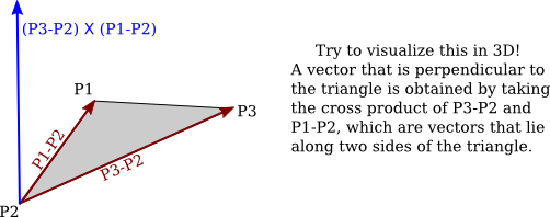graphic black and white Introduction to computer graphics. Vector calculation normal