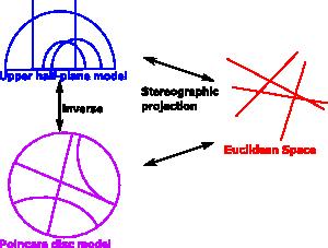 image library stock Maths non spaces martin. Vector defintion euclidean