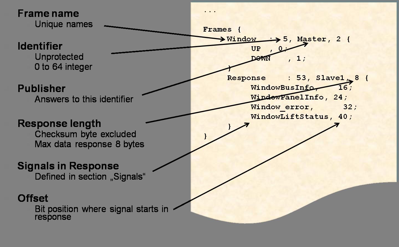 graphic freeuse Vector defintion file. Lin description ldf developer