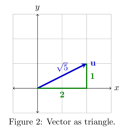 royalty free download Vector defintion linear algebra. Part vectors derivative works
