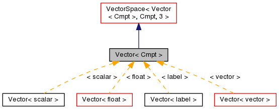 svg free Openfoam cmpt class template. Vector defintion null