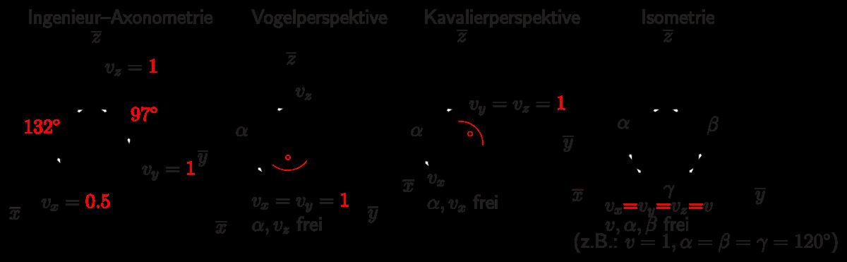 jpg free Vector defintion projection. Talk axonometric wikiwand german
