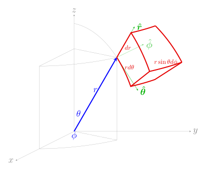 jpg black and white Vector derivatives cylindrical. Del in and spherical