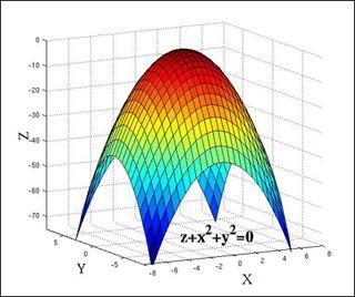 svg transparent stock Vector calc 3d integration. A graph of d