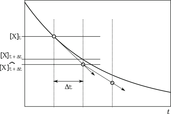 picture freeuse download Of the forward euler. Vector derivatives graphical representation