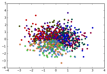 png free stock Vector Dot Based Similarity Mean Clustering