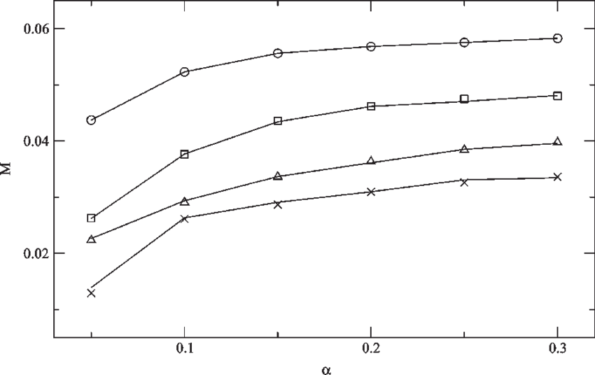 vector royalty free Steady state density of mosquito population as a function of