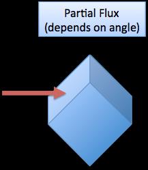 jpg free Calculus understanding betterexplained partial. Vector calc flux