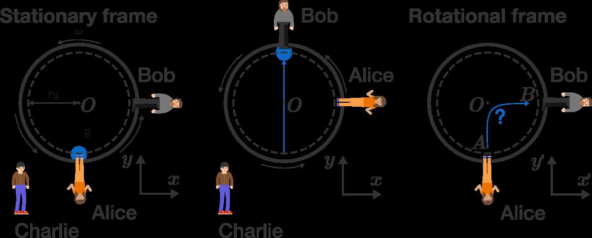 vector free stock Classical Mechanics Problem on Uniform Circular Motion