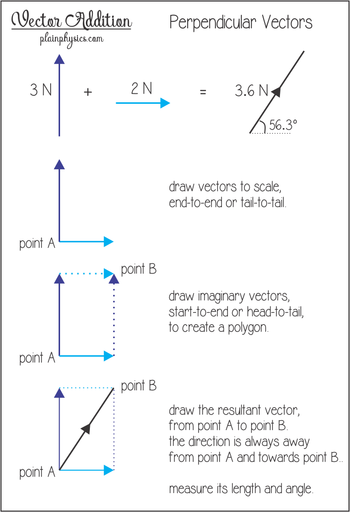 freeuse Vector calc math formula sheet. Addition for perpendicular vectors
