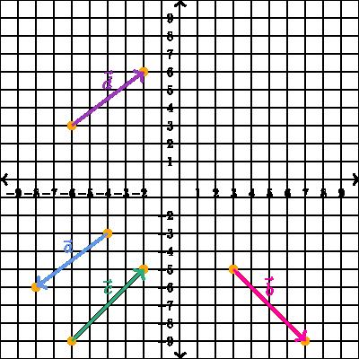 graphic stock Vector precalculus. Components of vectors practice