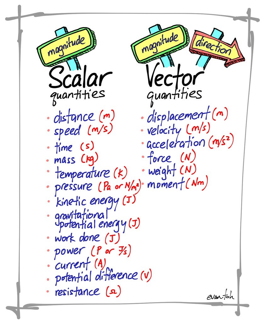 image freeuse Vector scalar. And quantities evan s