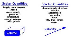 image library download Notes on vectors and. Vector scalar
