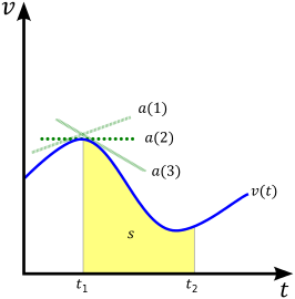 clip library Vector defintion terminal point. Velocity wikipedia example of