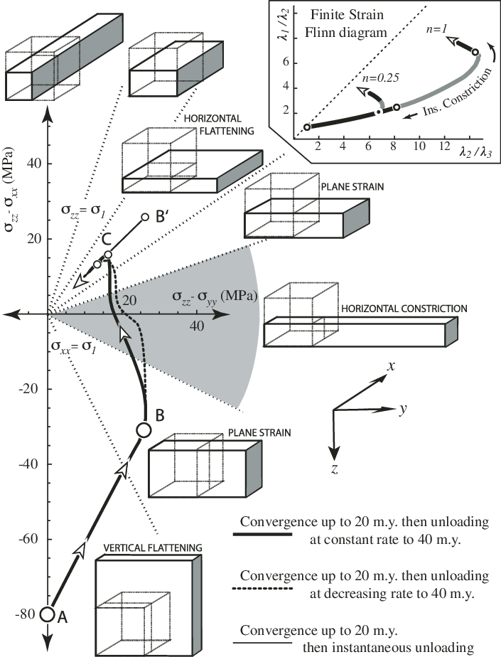 jpg black and white stock Triaxial stress trajectories in graph