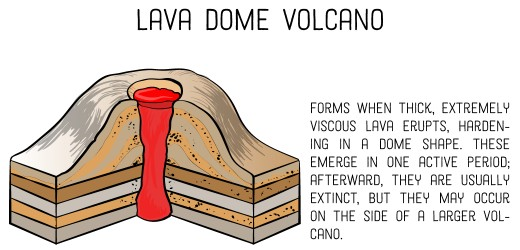 image black and white Volcano clipart lava dome.  different types of