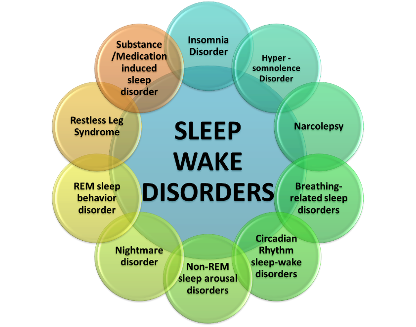 picture library stock Waking clipart sleep disorder. Identifying your sleeping narcolepsy